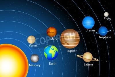 Adesivo ilustração do sistema solar que mostra planetas ao redor do sol