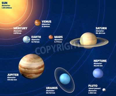 Fotomural Diâmetro, tamanhos e dimensões dos planetas do sistema solar