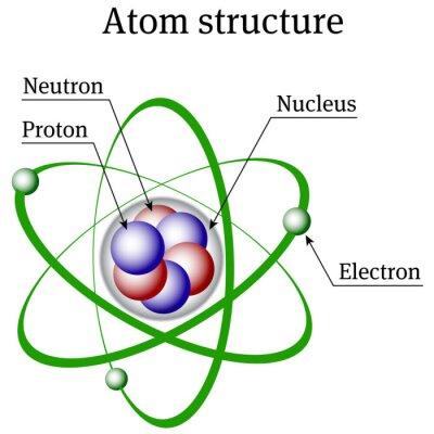 Estrutura Do átomo Fotomural Fotomurais Núcleo Nêutron