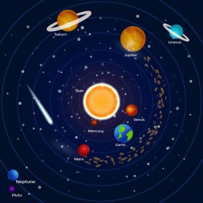 Fotomural Planetas do sistema solar: pluto, neptuno, mercúrio, marte