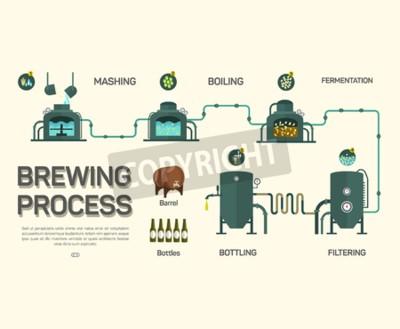 Fotomural Processo de infusão de cerveja. Estilo plano, infográfico