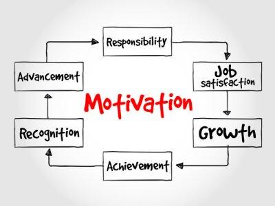 Fotomural Processo de motivação, conceito do negócio