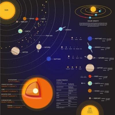 Fotomural Sistema solar conjunto de vetores de espaço