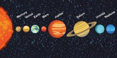 Poster ilustração do sistema solar que mostra planetas ao redor do sol