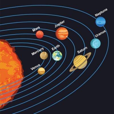Poster Ilustração, solar, sistema, mostrando, planetas, ao redor, sol