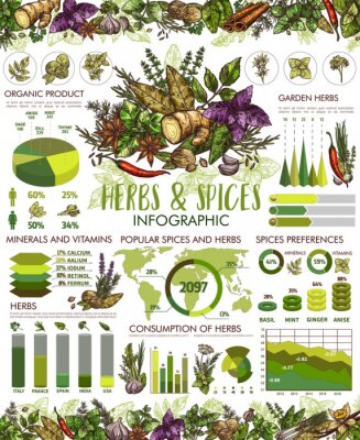 Poster Seasonings, herbs and spices infographic