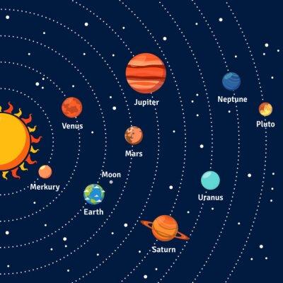 Poster Solar órbitas do sistema e planetas fundo